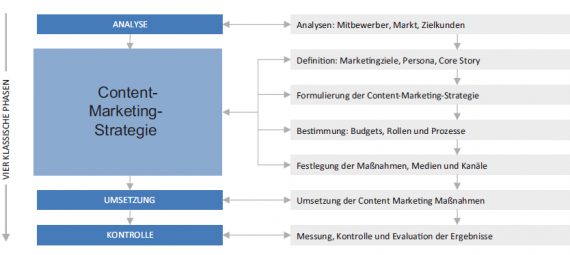 Strategiemodell Content Marketing