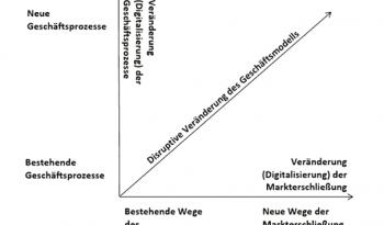 Strategien digitale Transformation